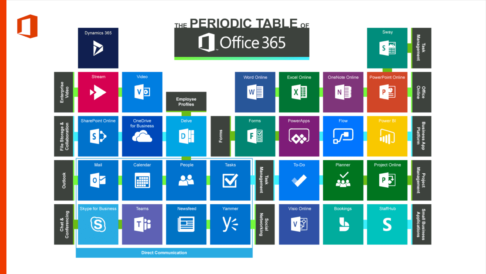 Periodic Table of Office365